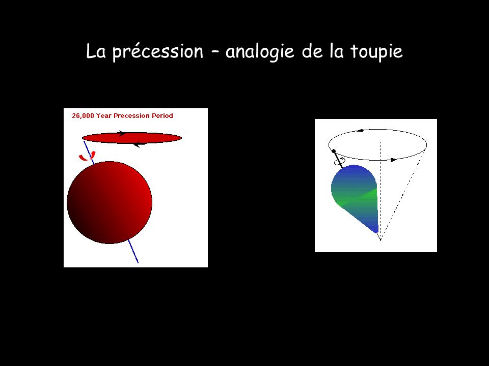 La précession – analogie de la toupie