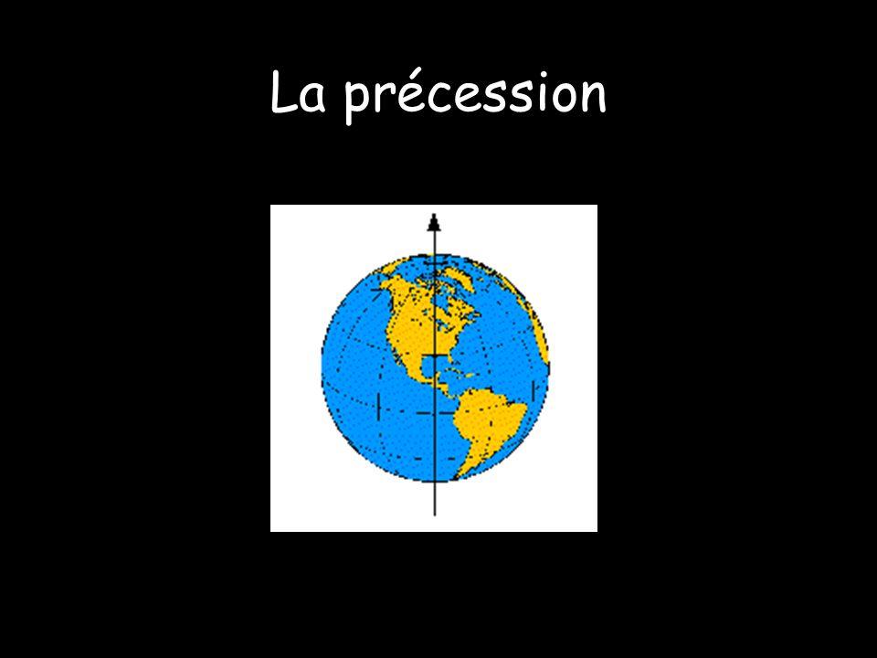 La précession