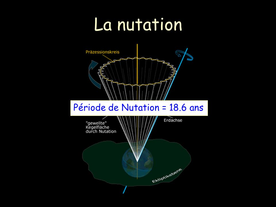 La nutation Période de Nutation = 18.6 ans