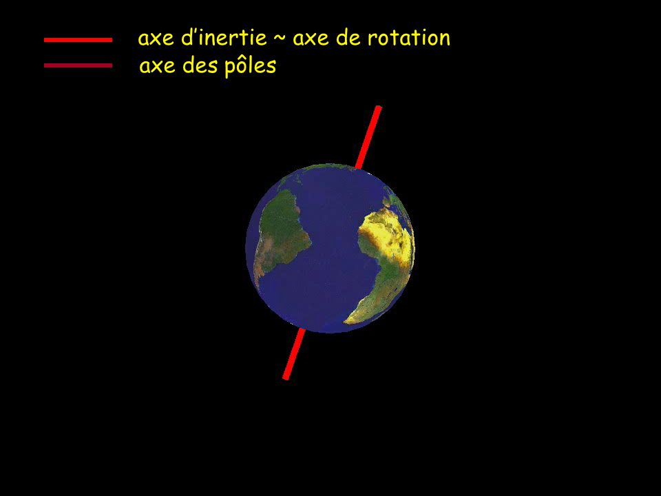 axe d'inertie ~ axe de rotation