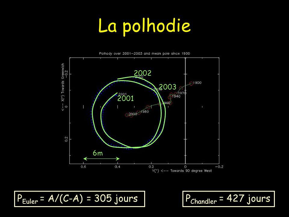 La polhodie PEuler = A/(C-A) = 305 jours PChandler = 427 jours 2002