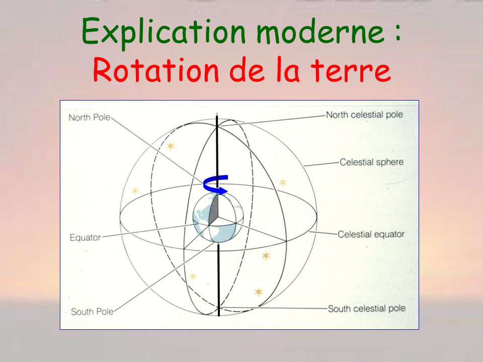 Explication moderne : Rotation de la terre