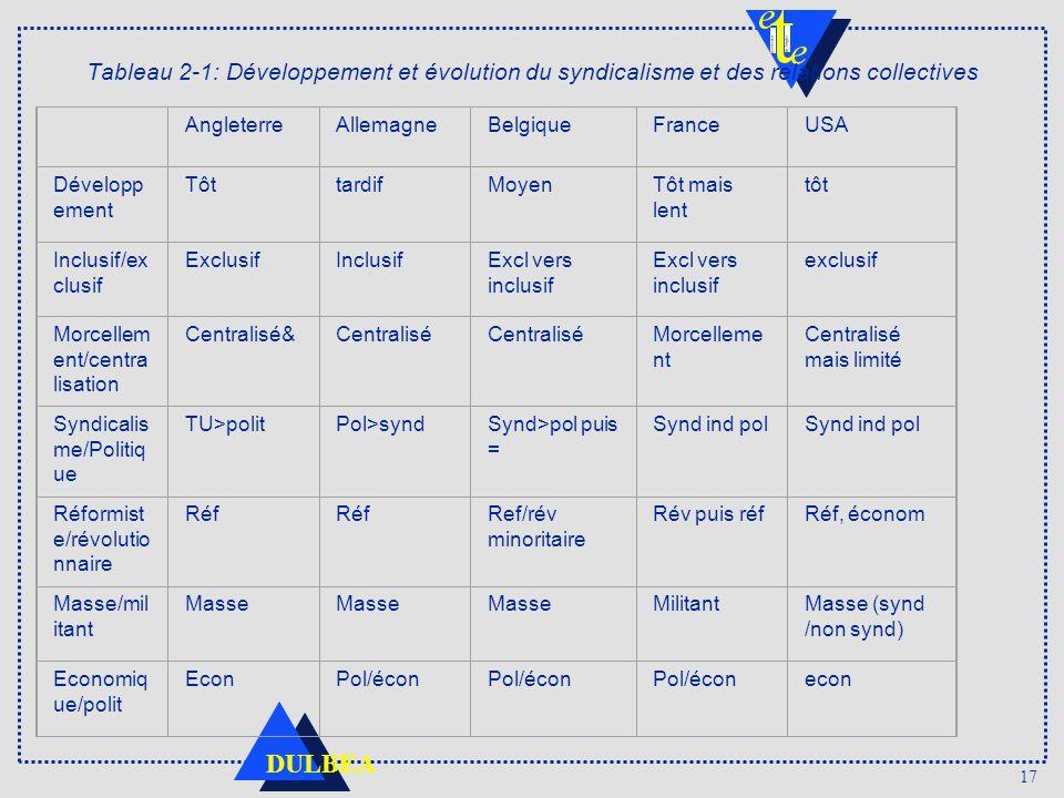 Tableau 2‑1: Développement et évolution du syndicalisme et des relations collectives