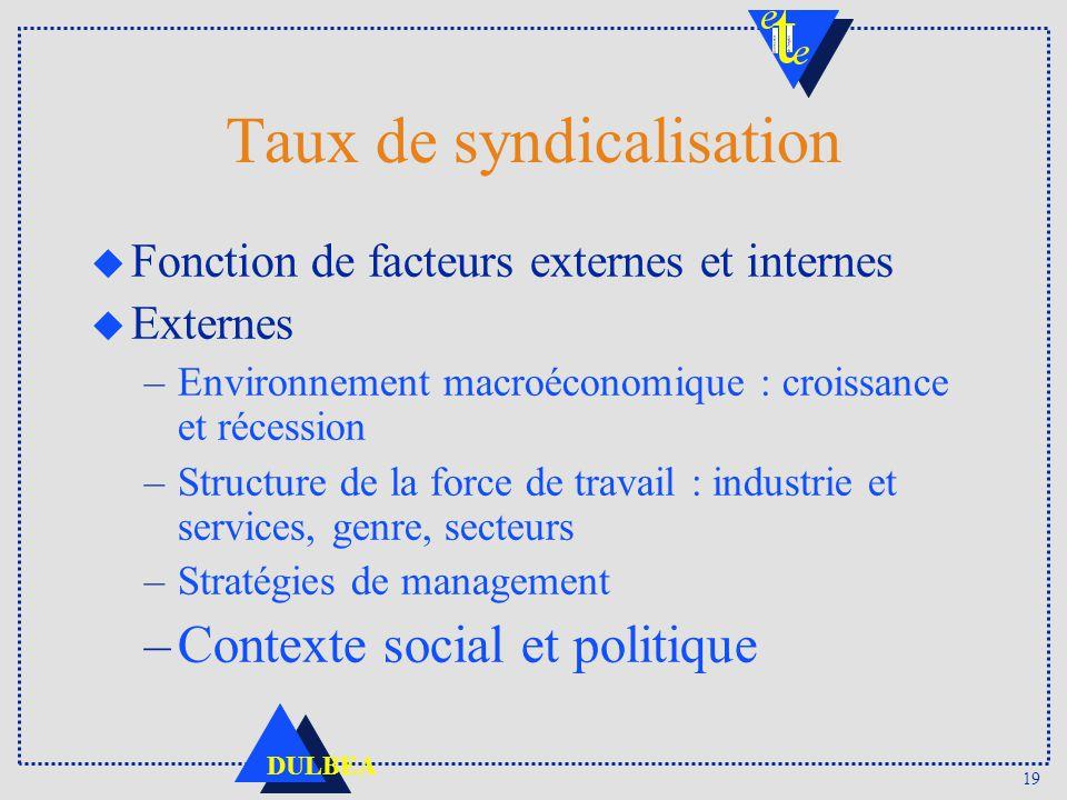 Taux de syndicalisation