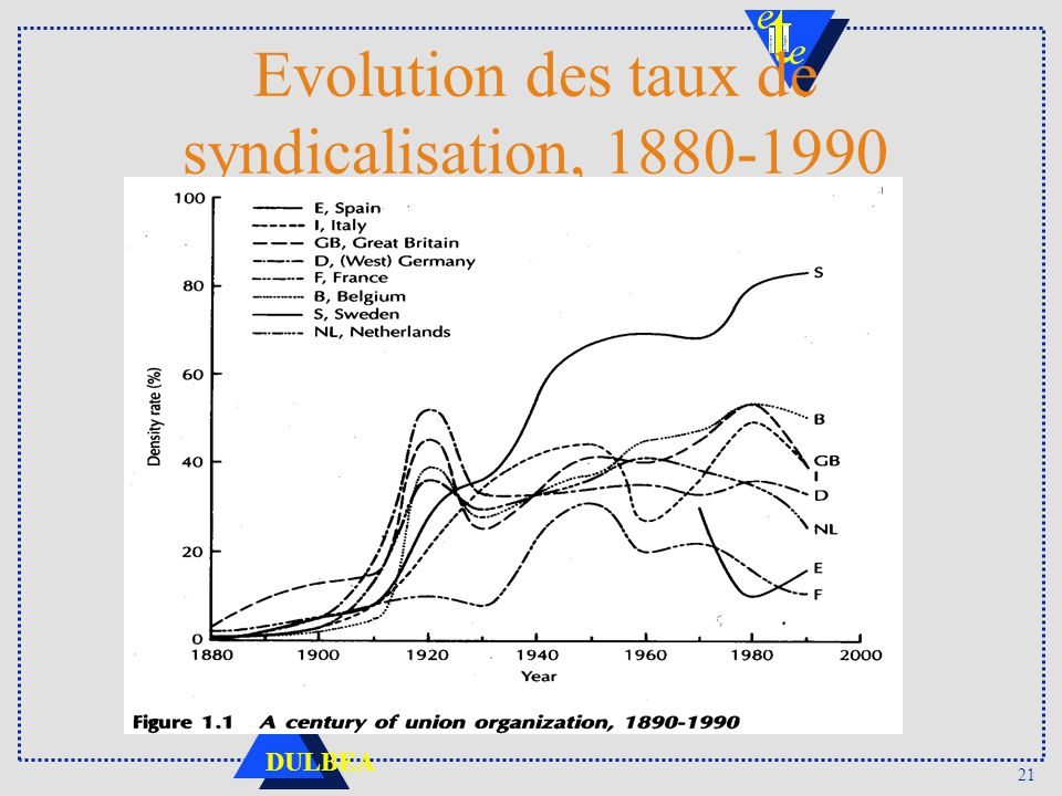 Evolution des taux de syndicalisation, 1880-1990