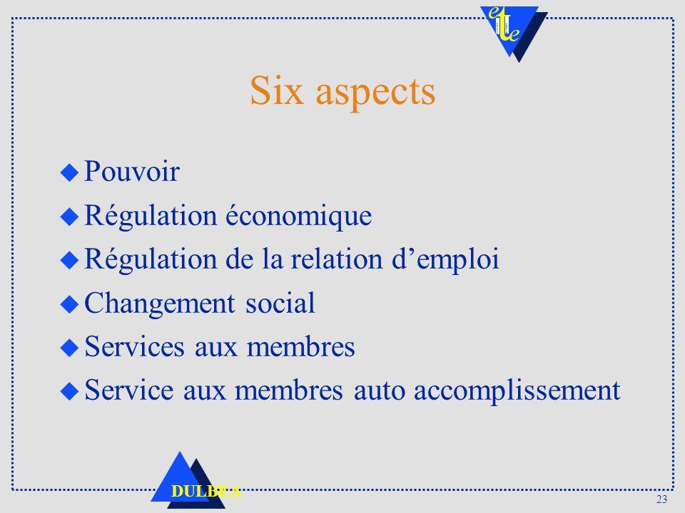 Six aspects Pouvoir Régulation économique