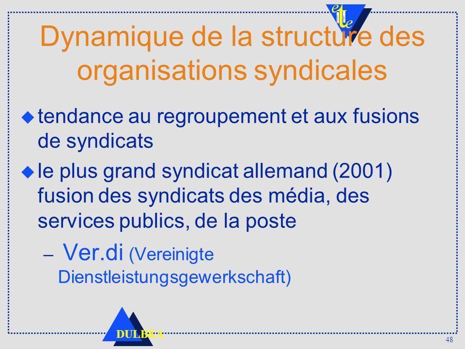 Dynamique de la structure des organisations syndicales