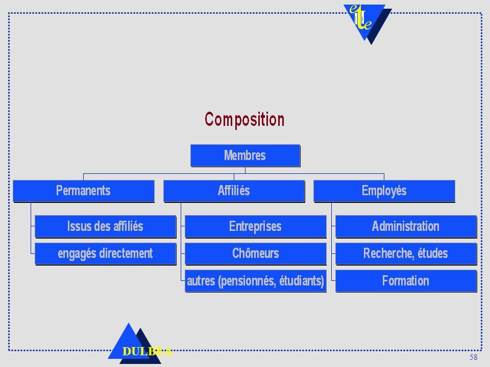 Les membres des organisations syndicales sont composés d'affiliés, qui paient généralement une cotisation, ce qui matérialise leur affiliation au syndicat. Parmi ces affiliés sont désignés ou élus des représentants, au niveau de l'entreprise ou au niveau de l'organisation syndicale elle-même. Ces membres qui assument des fonctions de responsabilité peuvent soit rester salarié de l'entreprise dans laquelle ils travaillent et exercer leur activité syndicale en conservant la relation d'emploi avec leur employeur, soit être embauché par l'organisation syndicale elle-même. Certains responsables seront de plus directement engagés par l'organisation syndicale. Le nombre de ces permanents est variable selon les pays. Selon Kelly et Heery (1991), en 1991, il y en avait 3000 au Royaume-Uni, soit un rapport de 1 pour 3229 membres en moyenne, variant de 1 pour 2000 à 1 pour 15000 selon les syndicats. Salamon montre également que généralement il y a une sous représentation féminine (par rapport au nombre d'affiliées) d'autant plus forte que l'on gravit les niveaux de la hiérarchie syndicale. Les organisations syndicales emploient par ailleurs, et à des degrés variables selon les fonctions qu'elles assurent, des salariés chargés du travail administratif, de recherche, d'étude et de gestion. Ils ne sont généralement pas associés directement aux organes de décision.