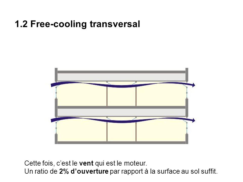 1.2 Free-cooling transversal