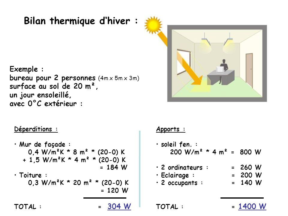 Bilan thermique d'hiver :