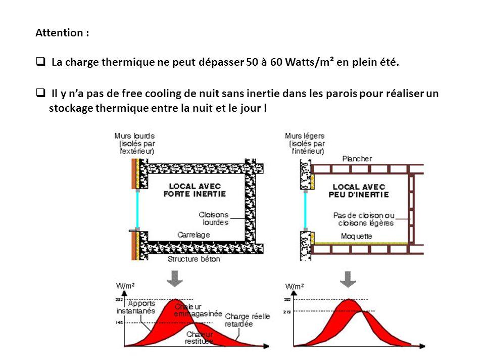 Attention : La charge thermique ne peut dépasser 50 à 60 Watts/m² en plein été.