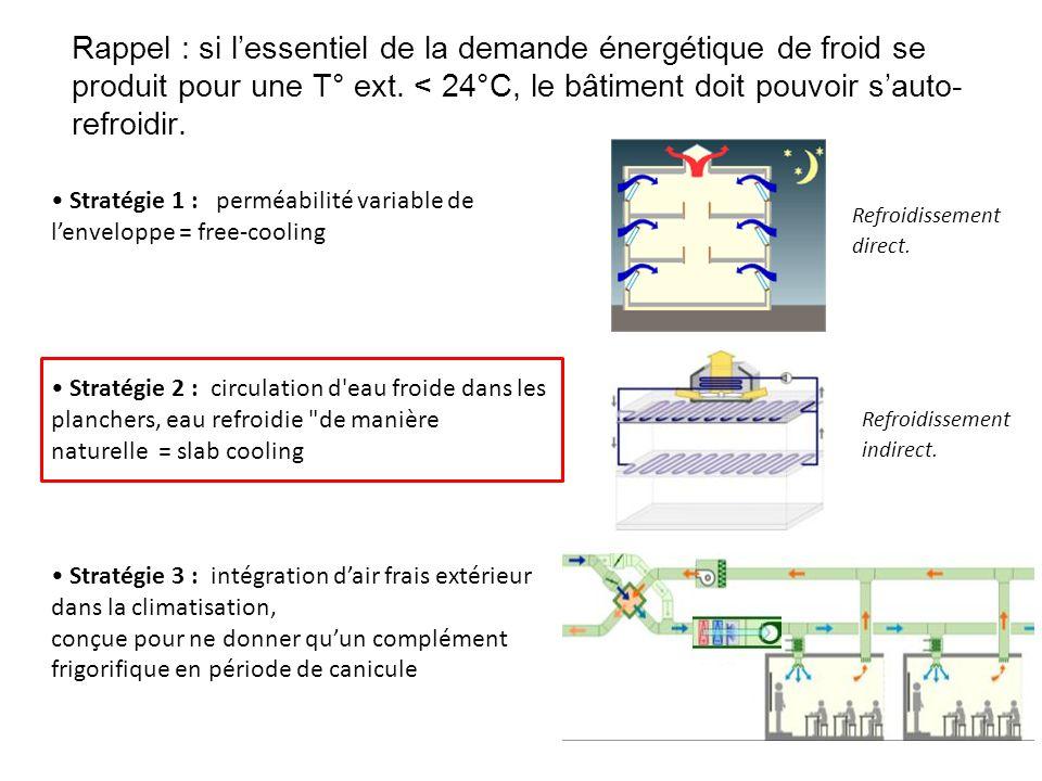 Rappel : si l'essentiel de la demande énergétique de froid se produit pour une T° ext. < 24°C, le bâtiment doit pouvoir s'auto-refroidir.