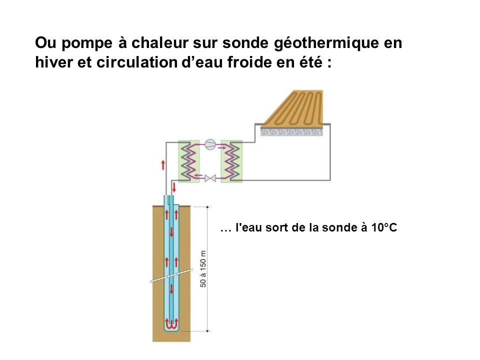 Ou pompe à chaleur sur sonde géothermique en hiver et circulation d'eau froide en été :