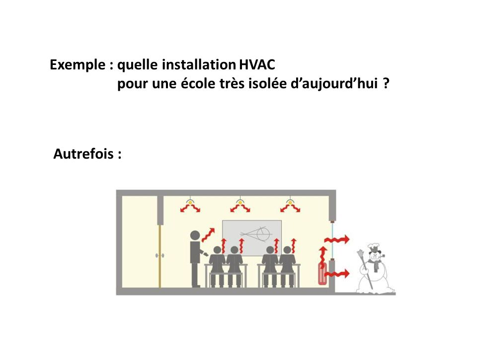Exemple : quelle installation HVAC