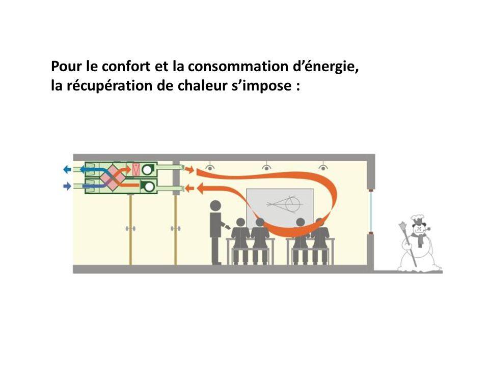 Pour le confort et la consommation d'énergie,