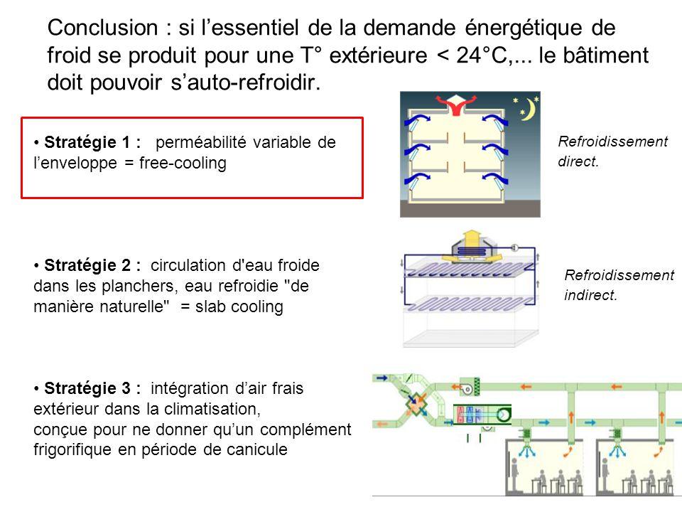 Conclusion : si l'essentiel de la demande énergétique de froid se produit pour une T° extérieure < 24°C,... le bâtiment doit pouvoir s'auto-refroidir.