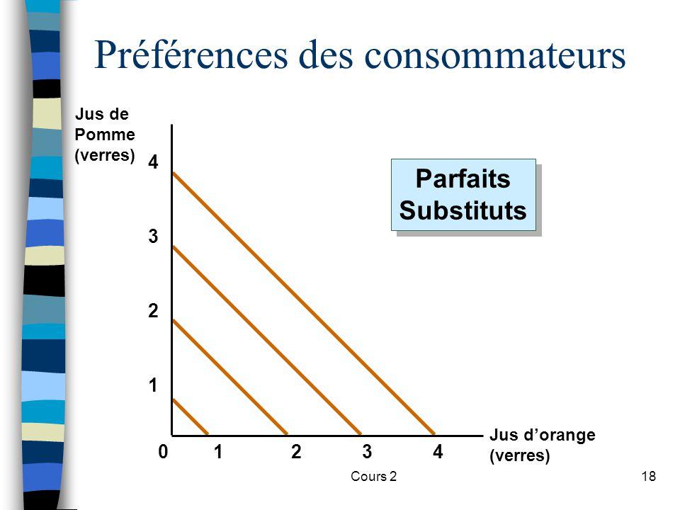 Préférences des consommateurs