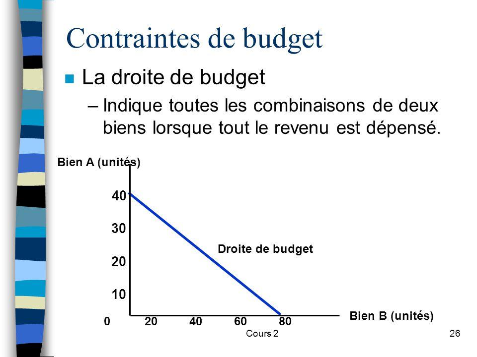 Contraintes de budget La droite de budget