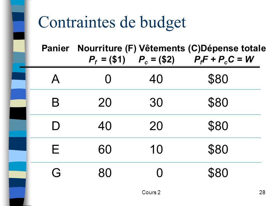Contraintes de budget A 0 40 $80 B 20 30 $80 D 40 20 $80 E 60 10 $80