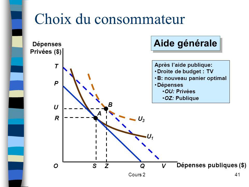 Choix du consommateur Aide générale Dépenses Privées ($) V T U1 U3 P B