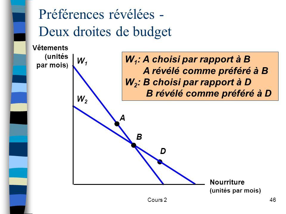 Préférences révélées - Deux droites de budget