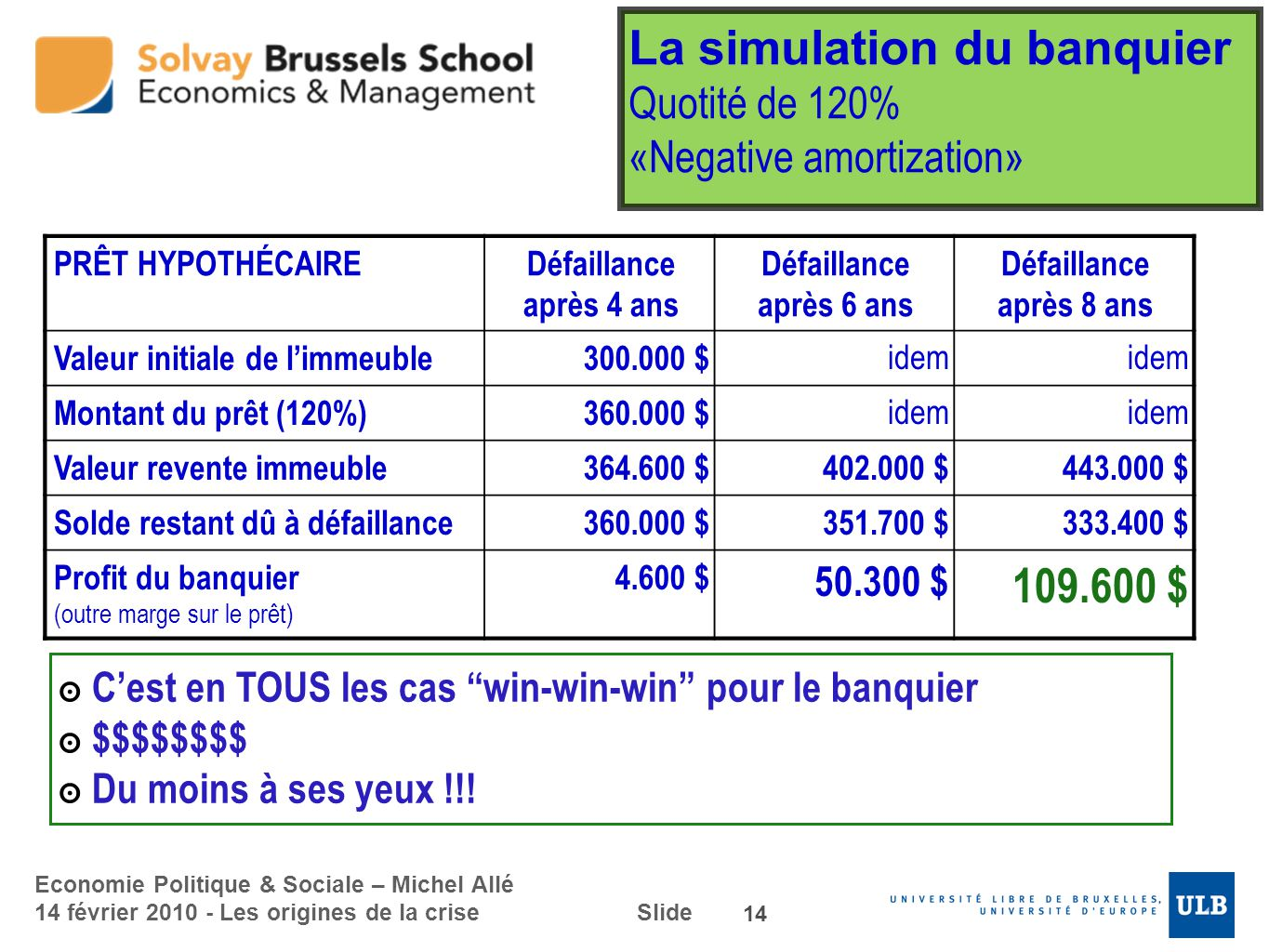 La simulation du banquier Quotité de 120% «Negative amortization»