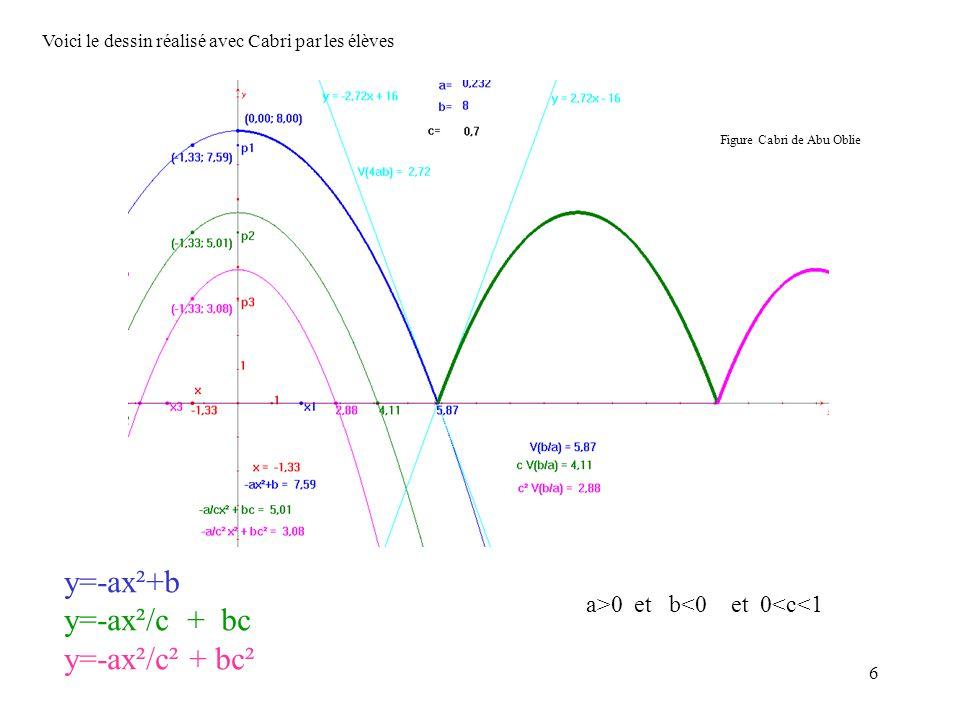 y=-ax²+b y=-ax²/c + bc y=-ax²/c² + bc² a>0 et b<0 et 0<c<1