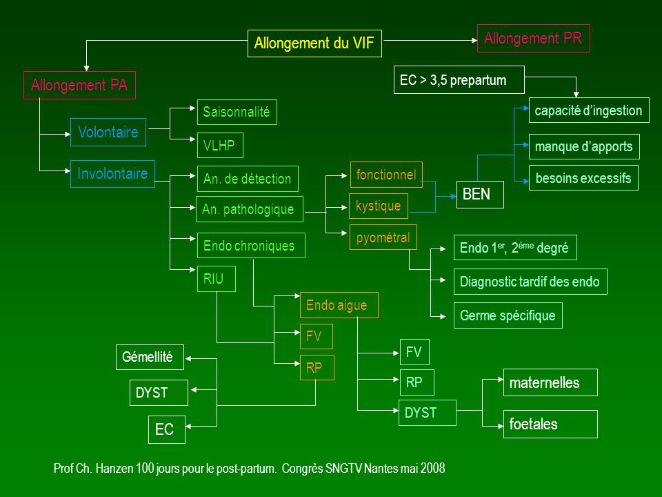 Diagnostic tardif des endo