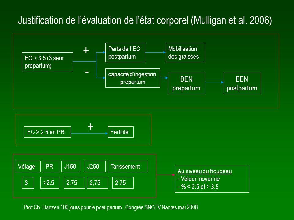 Justification de l'évaluation de l'état corporel (Mulligan et al. 2006)