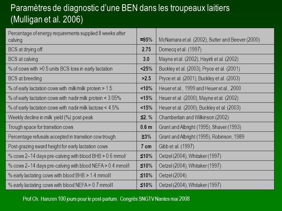 Paramètres de diagnostic d'une BEN dans les troupeaux laitiers (Mulligan et al. 2006)