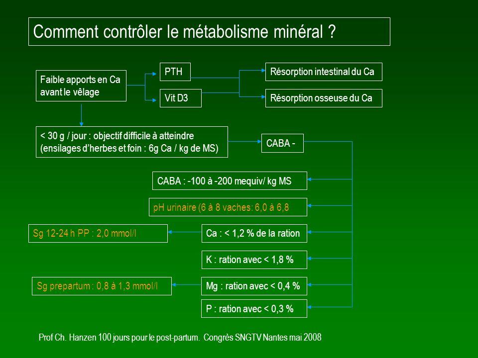 Comment contrôler le métabolisme minéral