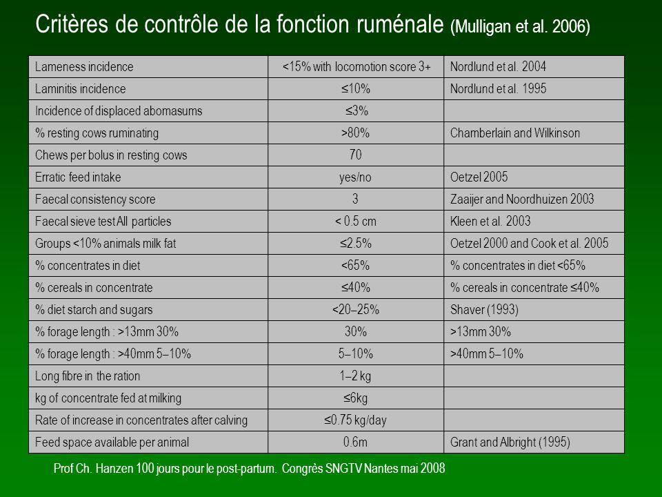 Critères de contrôle de la fonction ruménale (Mulligan et al. 2006)