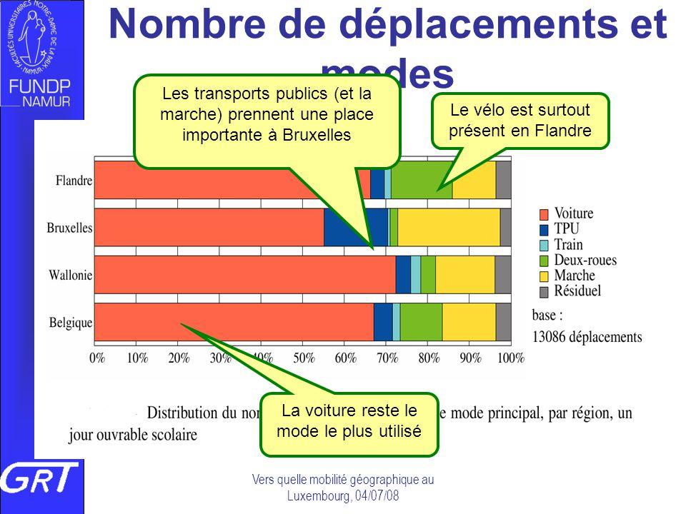 Nombre de déplacements et modes