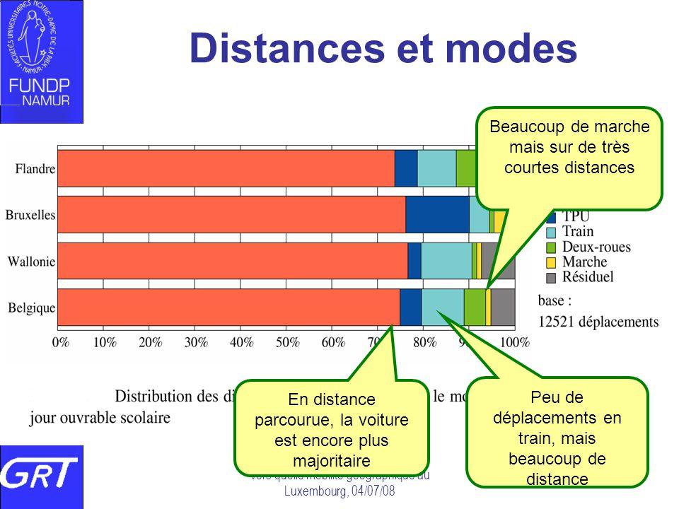 Distances et modes Beaucoup de marche mais sur de très courtes distances. En distance parcourue, la voiture est encore plus majoritaire.
