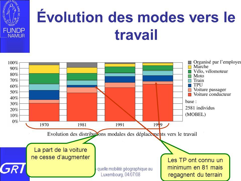 Évolution des modes vers le travail