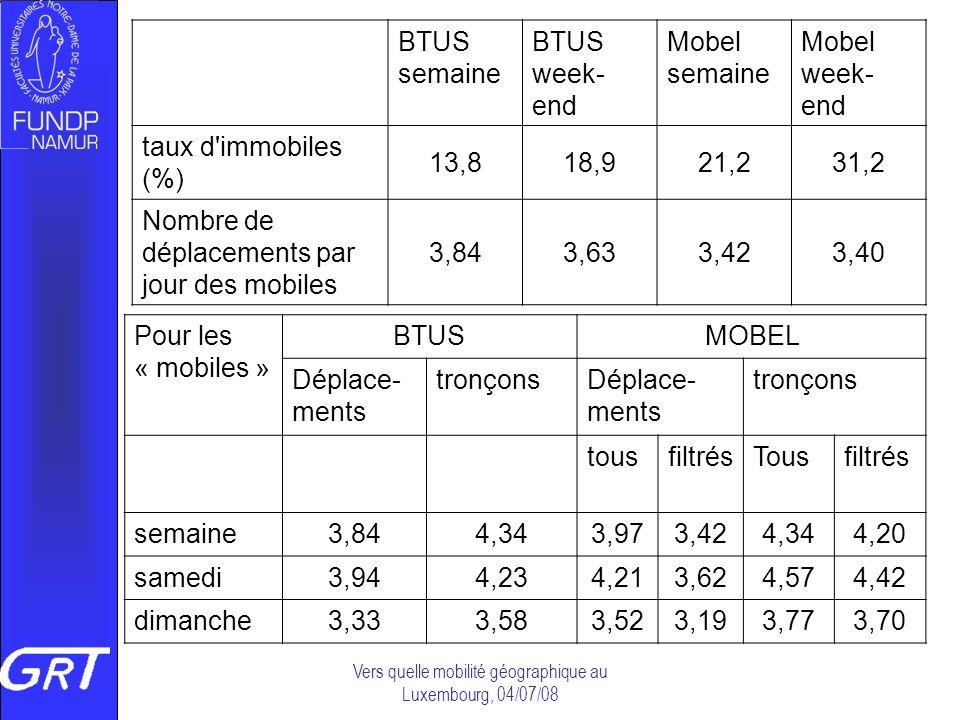 Vers quelle mobilité géographique au Luxembourg, 04/07/08