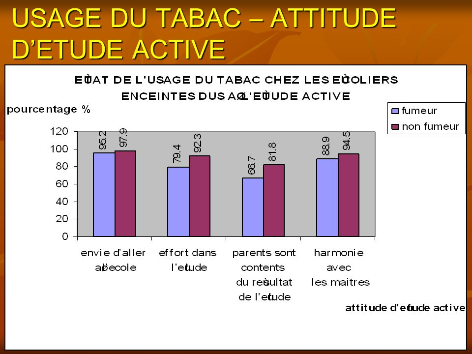 USAGE DU TABAC – ATTITUDE D'ETUDE ACTIVE