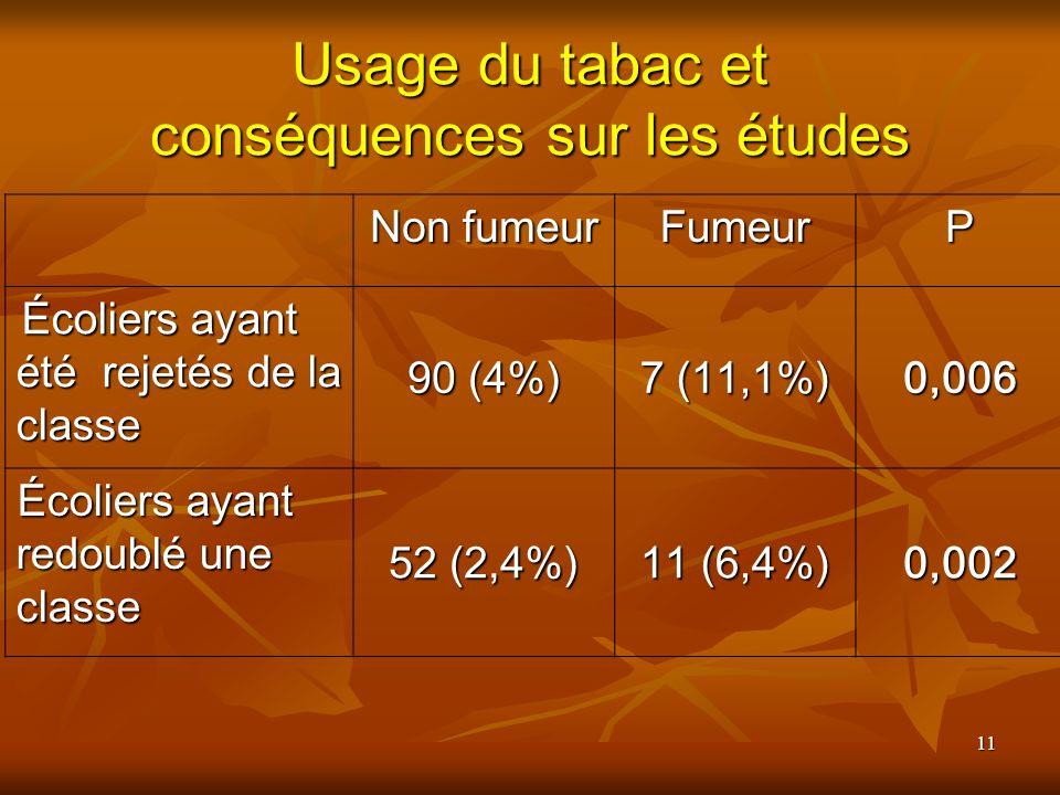 Usage du tabac et conséquences sur les études