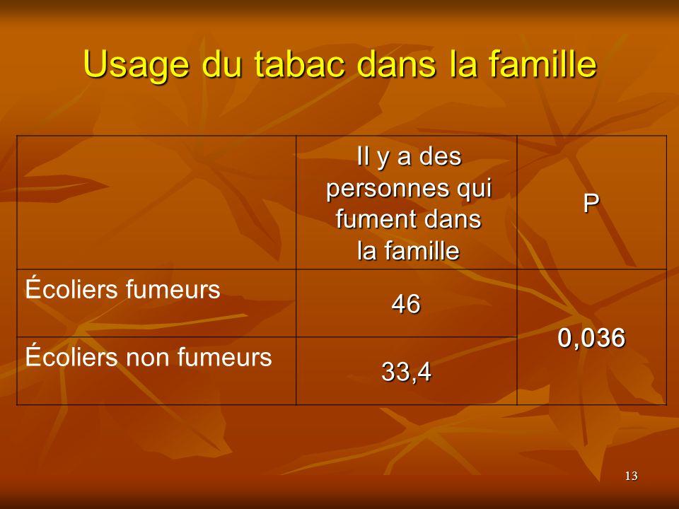 Usage du tabac dans la famille