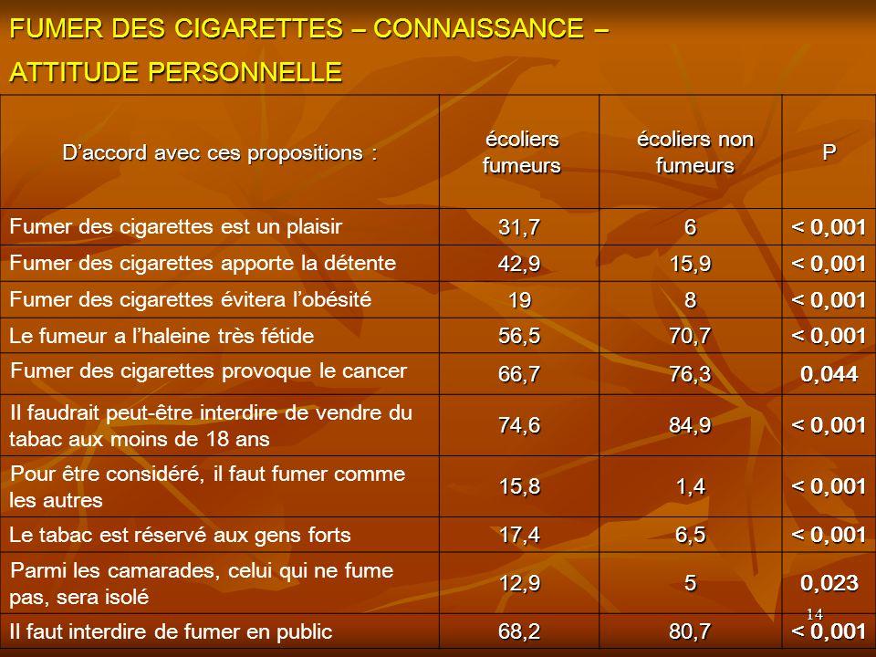 FUMER DES CIGARETTES – CONNAISSANCE – ATTITUDE PERSONNELLE