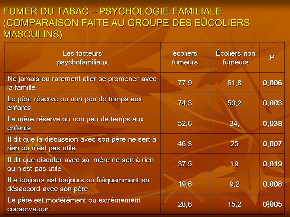 Les facteurs psychofamiliaux
