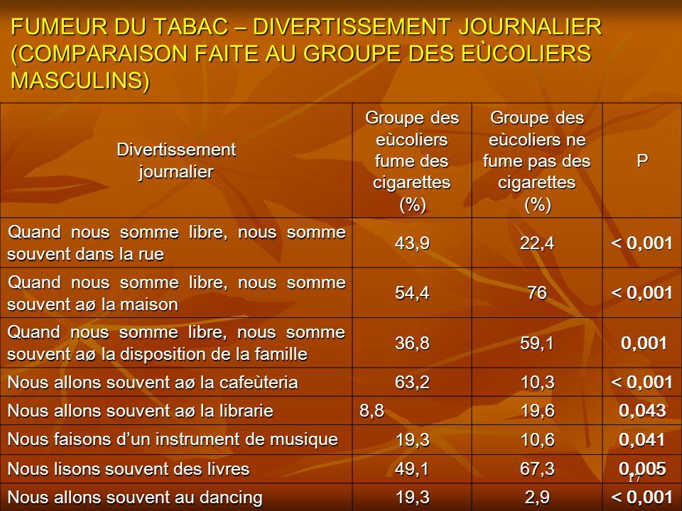 FUMEUR DU TABAC – DIVERTISSEMENT JOURNALIER (COMPARAISON FAITE AU GROUPE DES EÙCOLIERS MASCULINS)