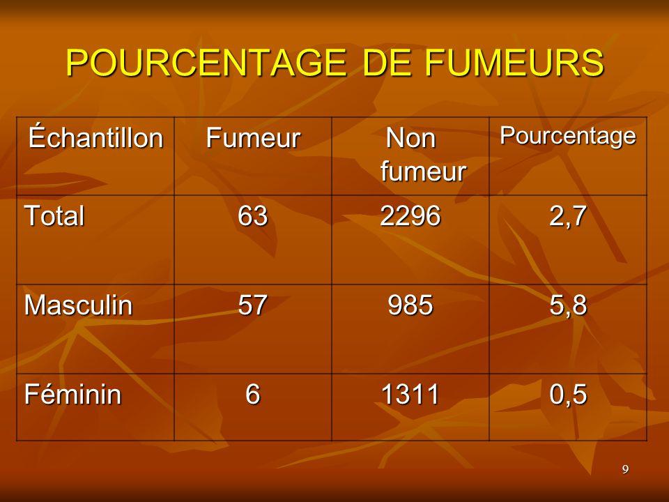 POURCENTAGE DE FUMEURS