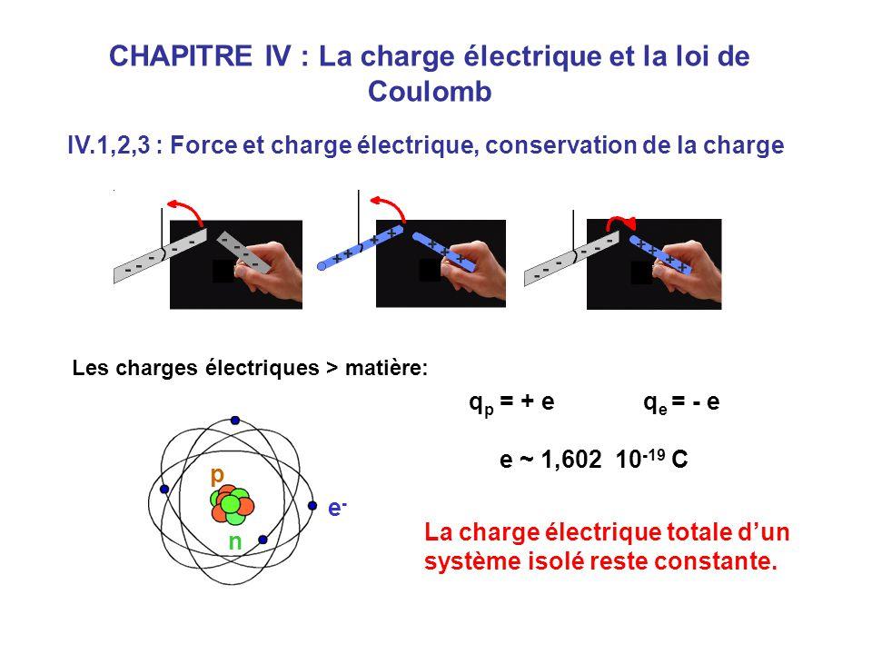 CHAPITRE IV : La charge électrique et la loi de Coulomb