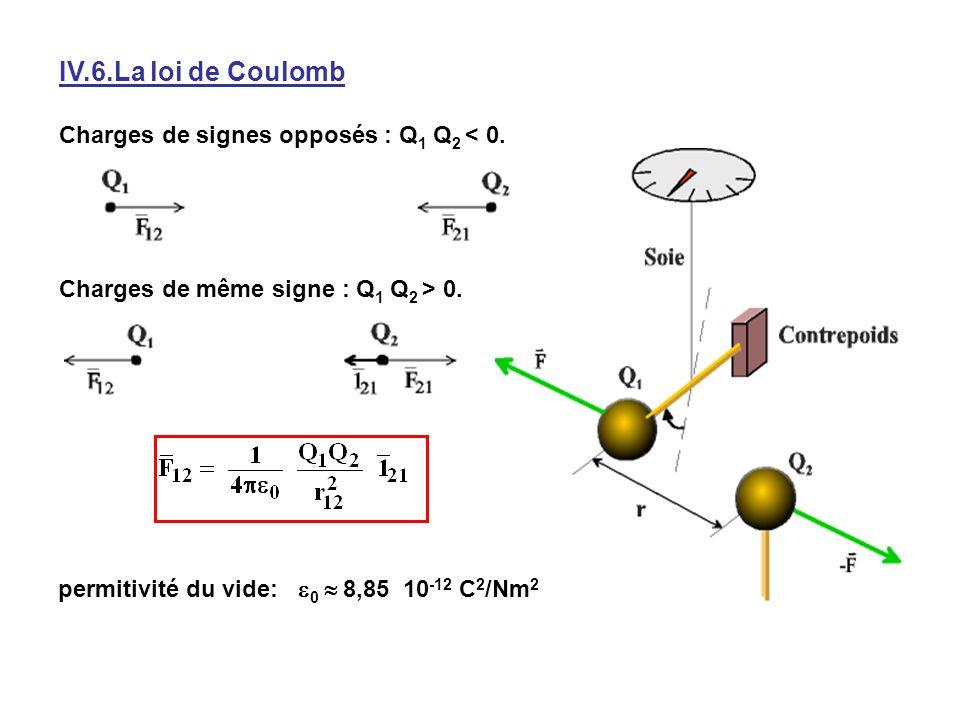IV.6.La loi de Coulomb La loi de Coulomb