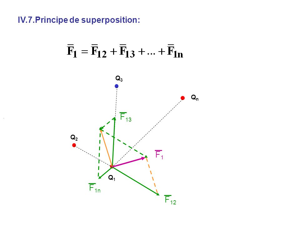 IV.7.Principe de superposition: