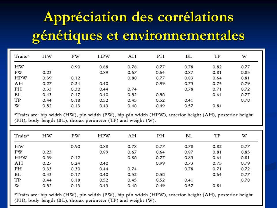 Appréciation des corrélations génétiques et environnementales