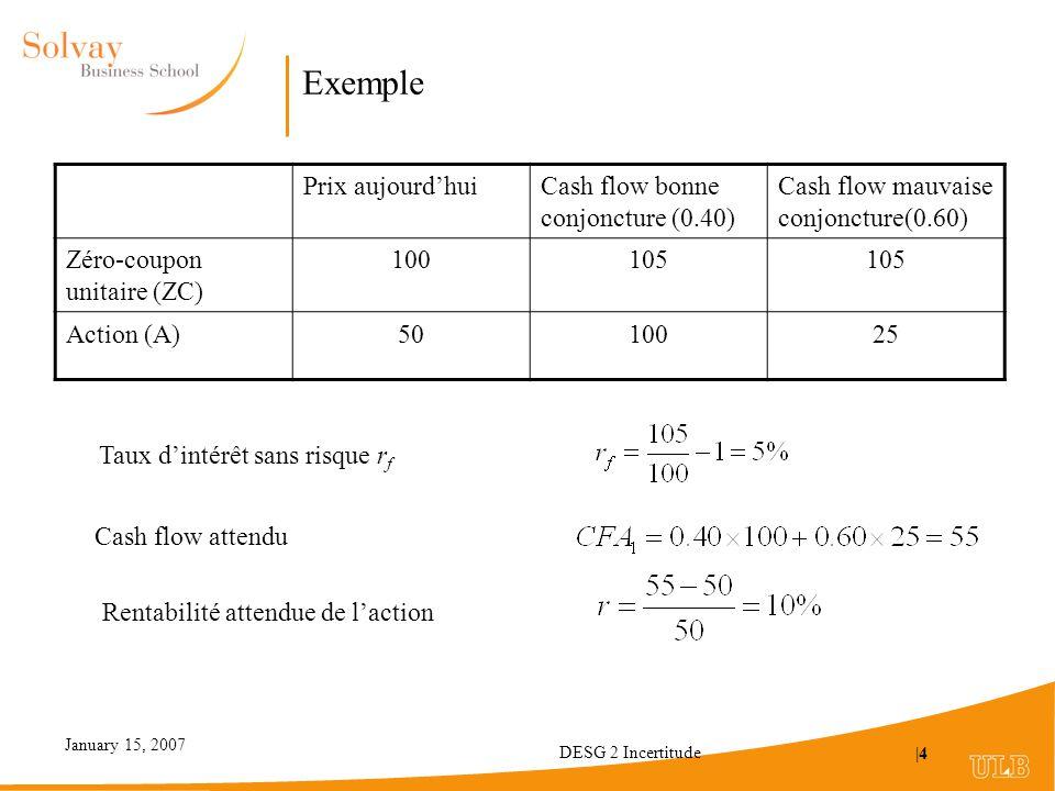 Exemple Prix aujourd'hui Cash flow bonne conjoncture (0.40)