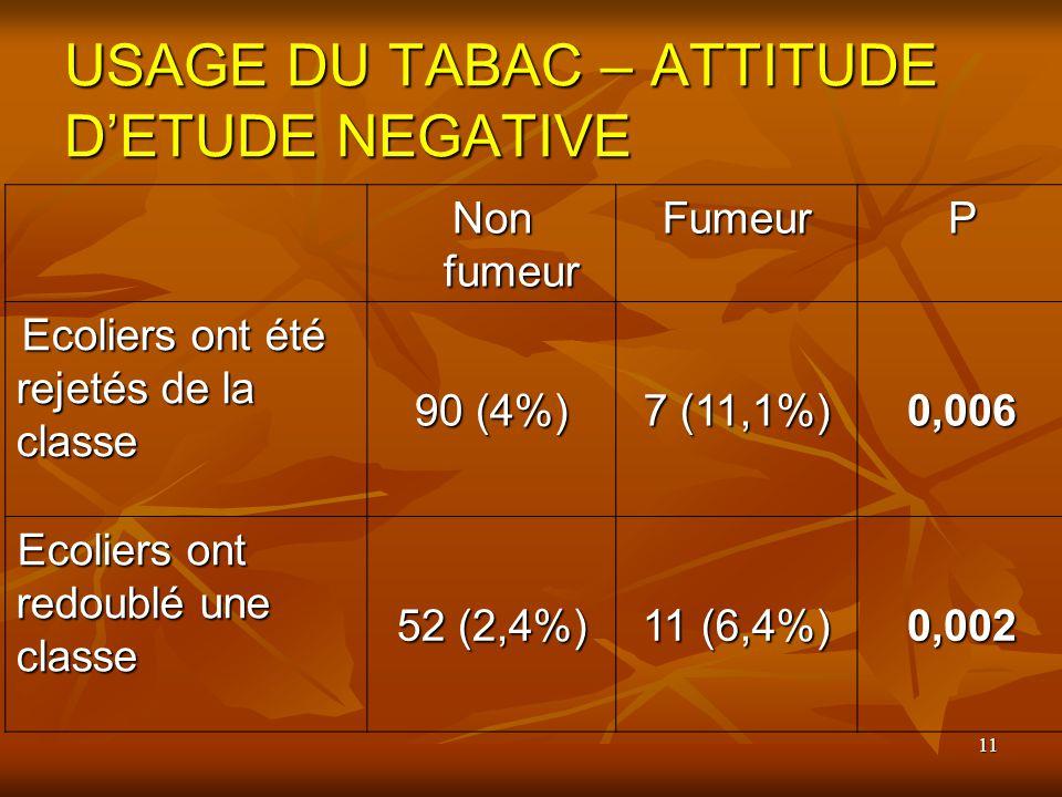 USAGE DU TABAC – ATTITUDE D'ETUDE NEGATIVE