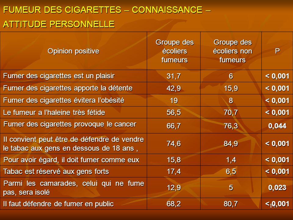 FUMEUR DES CIGARETTES – CONNAISSANCE – ATTITUDE PERSONNELLE
